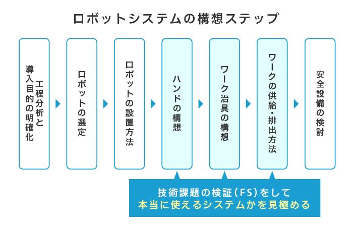 ロボットシステムの構想ステップ