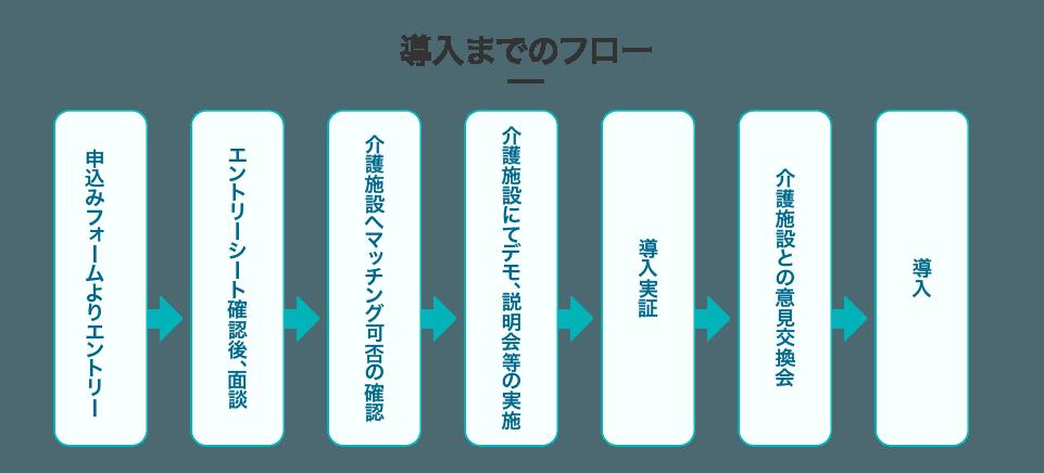 導入までのフロー_図