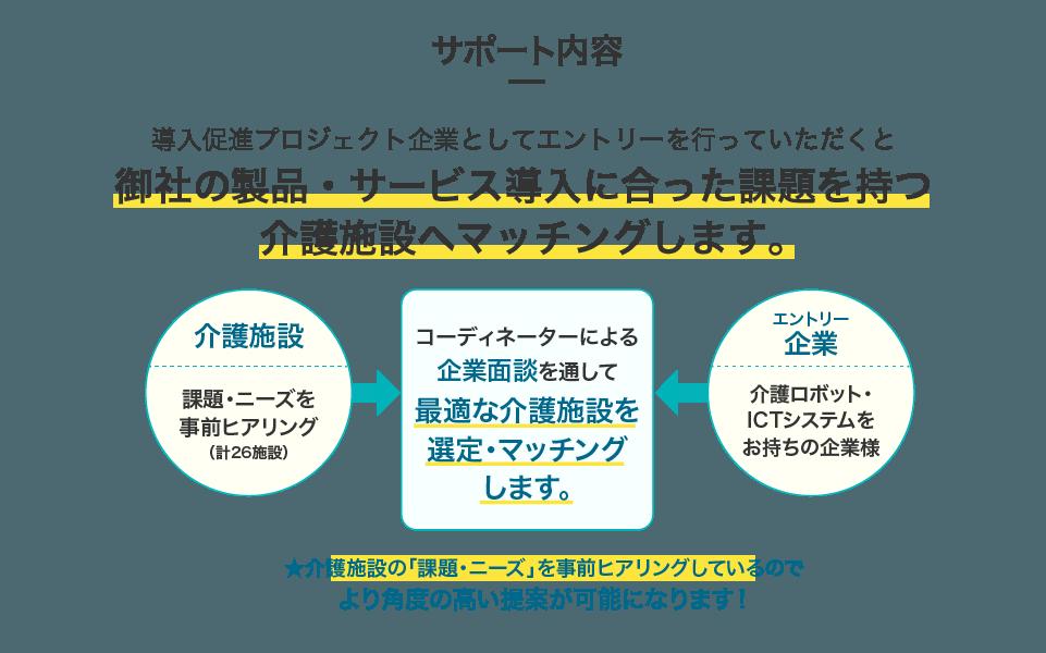 サポート内容_図